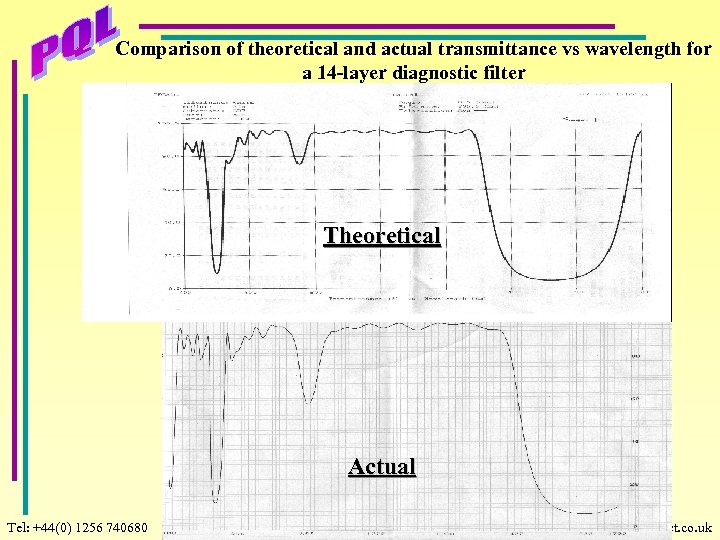 Comparison of theoretical and actual transmittance vs wavelength for a 14 -layer diagnostic filter
