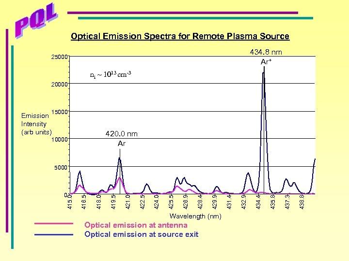 Optical Emission Spectra for Remote Plasma Source 434. 8 nm Ar+ 25000 ni ~