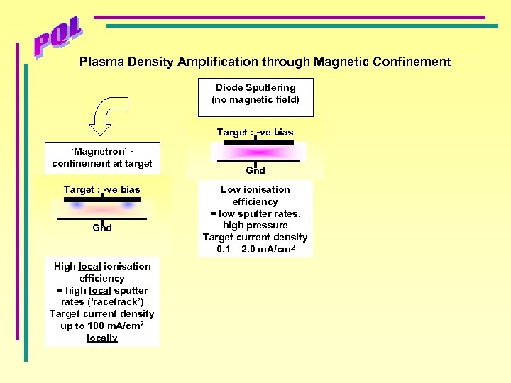 Plasma Density Amplification through Magnetic Confinement Diode Sputtering (no magnetic field) Target : -ve