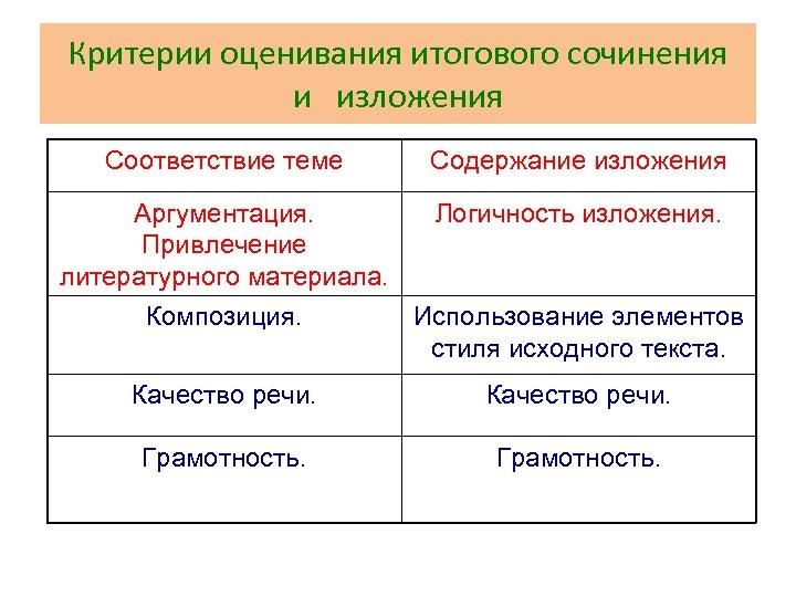 Критерии оценивания итогового сочинения и изложения Соответствие теме Содержание изложения Аргументация. Привлечение литературного материала.