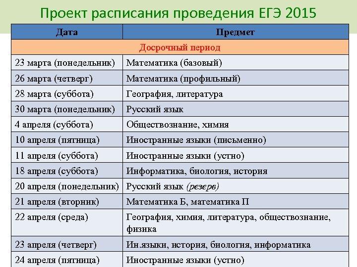 Проект расписания проведения ЕГЭ 2015 Дата Предмет Досрочный период 23 марта (понедельник) Математика (базовый)