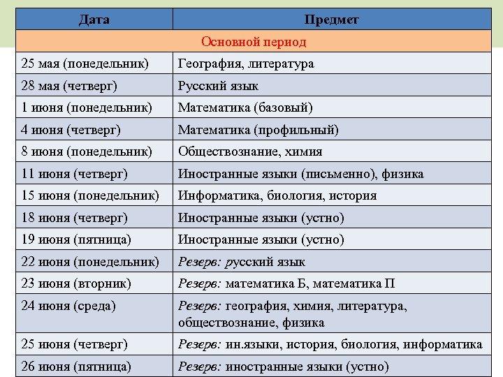 Дата Предмет Основной период 25 мая (понедельник) География, литература 28 мая (четверг) Русский язык