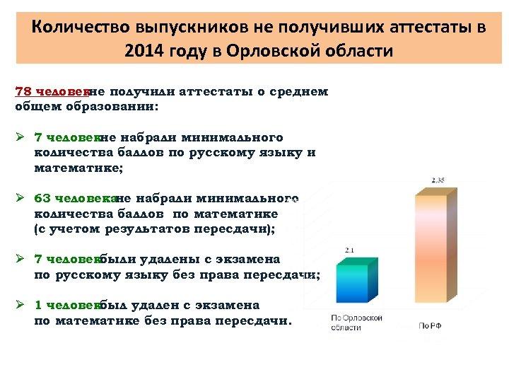 Количество выпускников не получивших аттестаты в 2014 году в Орловской области 78 человекне получили