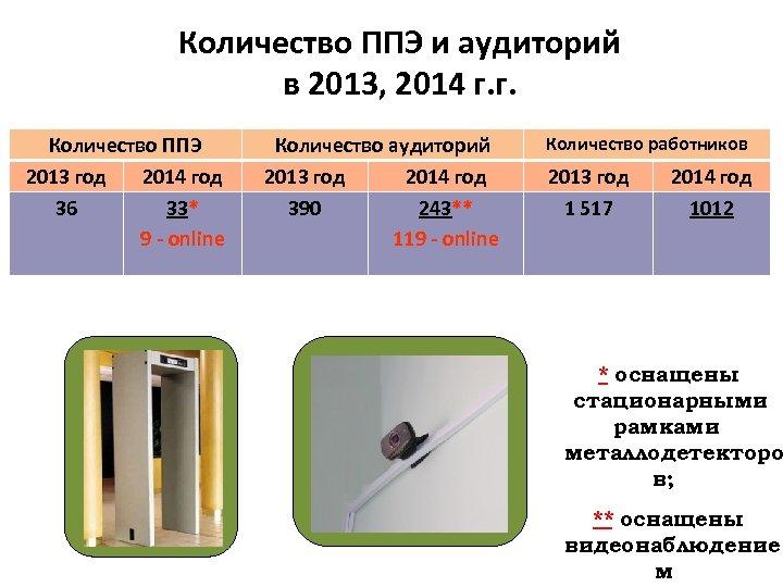 Количество ППЭ и аудиторий в 2013, 2014 г. г. Количество ППЭ 2013 год 2014