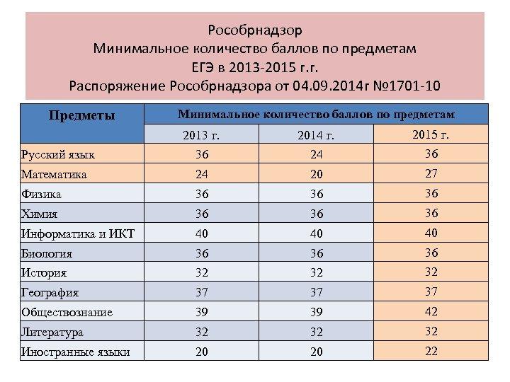 Рособрнадзор Минимальное количество баллов по предметам ЕГЭ в 2013 -2015 г. г. Распоряжение Рособрнадзора