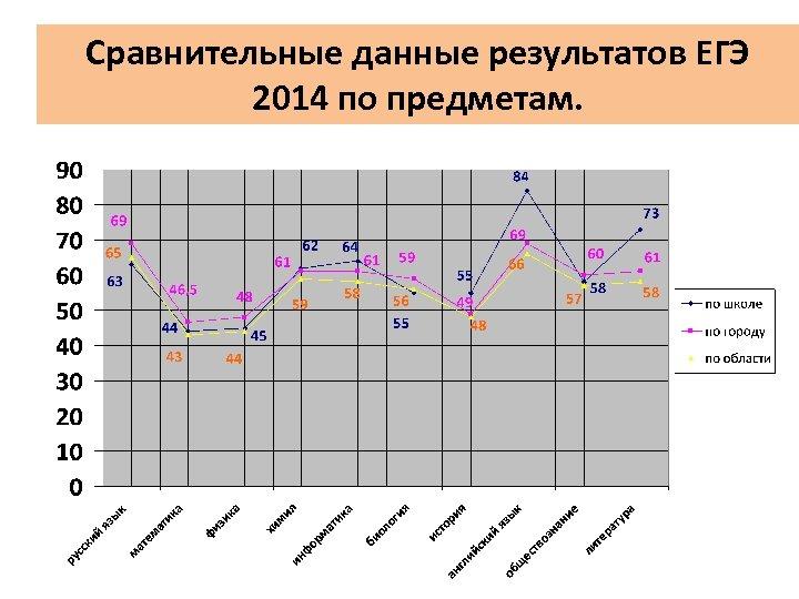 Сравнительные данные результатов ЕГЭ 2014 по предметам.