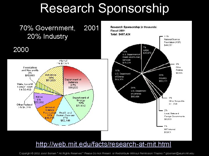 Research Sponsorship 70% Government, 20% Industry 2001 2000 http: //web. mit. edu/facts/research-at-mit. html Copyright