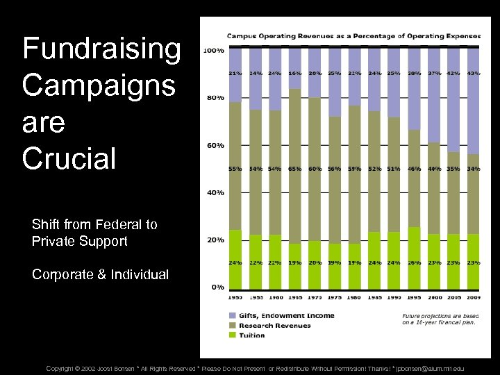 Fundraising Campaigns are Crucial Shift from Federal to Private Support Corporate & Individual Copyright