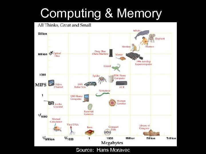 Computing & Memory Source: Hans Moravec
