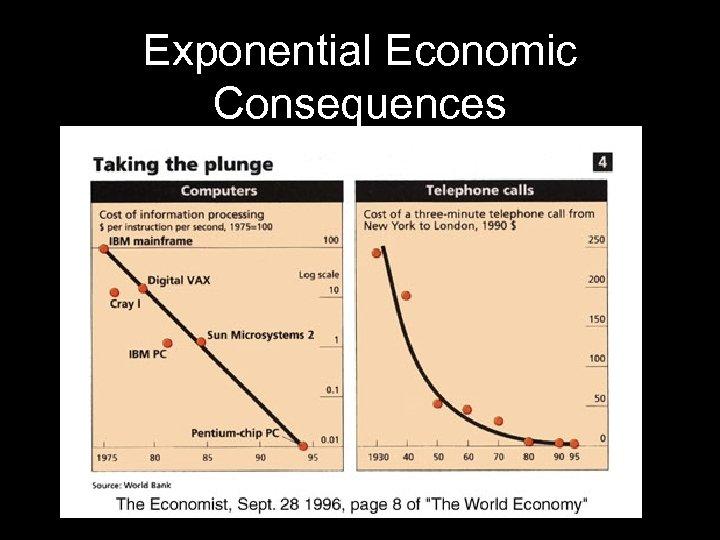 Exponential Economic Consequences