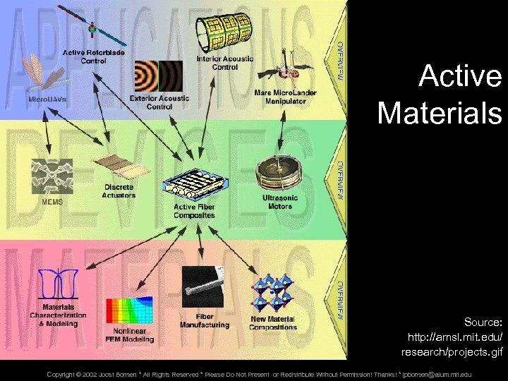 Active Materials Source: http: //amsl. mit. edu/ research/projects. gif Copyright © 2002 Joost Bonsen