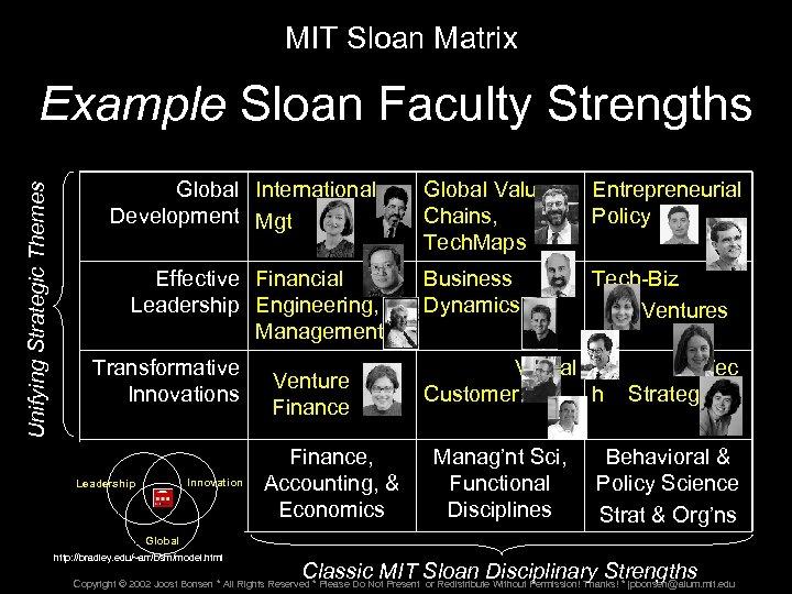 MIT Sloan Matrix Unifying Strategic Themes Example Sloan Faculty Strengths Global International Development Mgt