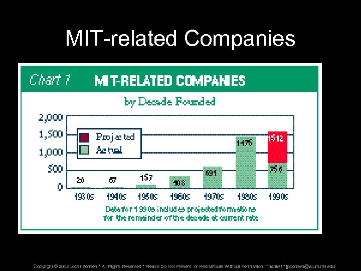 MIT-related Companies Copyright © 2002 Joost Bonsen * All Rights Reserved * Please Do