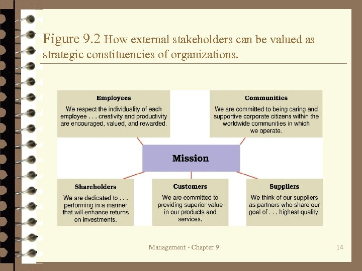 Figure 9. 2 How external stakeholders can be valued as strategic constituencies of organizations.