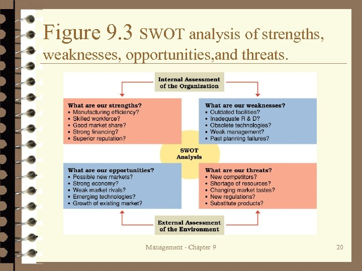Figure 9. 3 SWOT analysis of strengths, weaknesses, opportunities, and threats. Management - Chapter