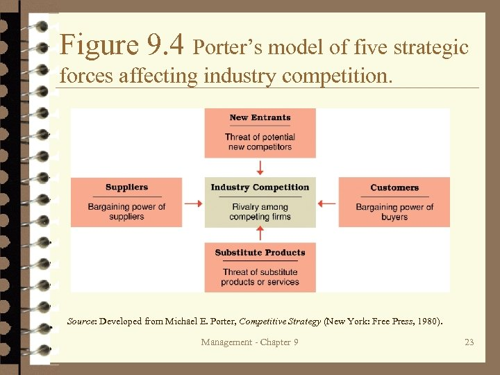 Figure 9. 4 Porter's model of five strategic forces affecting industry competition. Source: Developed