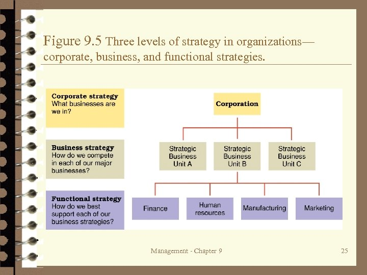 Figure 9. 5 Three levels of strategy in organizations— corporate, business, and functional strategies.