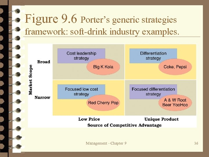 Figure 9. 6 Porter's generic strategies framework: soft-drink industry examples. Management - Chapter 9