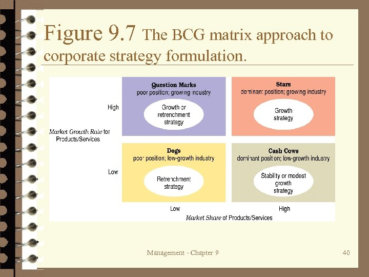 Figure 9. 7 The BCG matrix approach to corporate strategy formulation. Management - Chapter