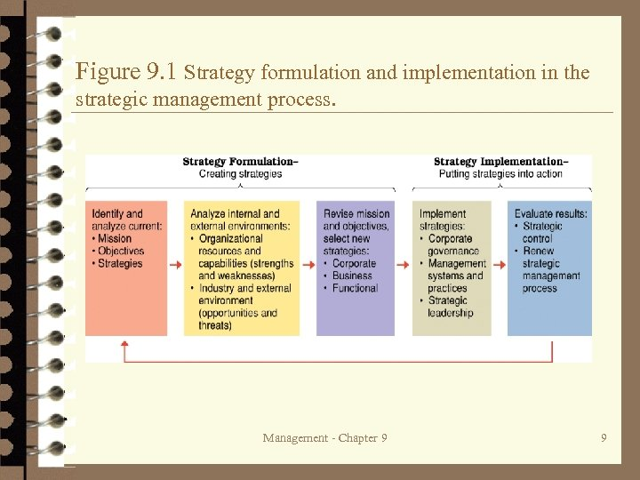 Figure 9. 1 Strategy formulation and implementation in the strategic management process. Management -