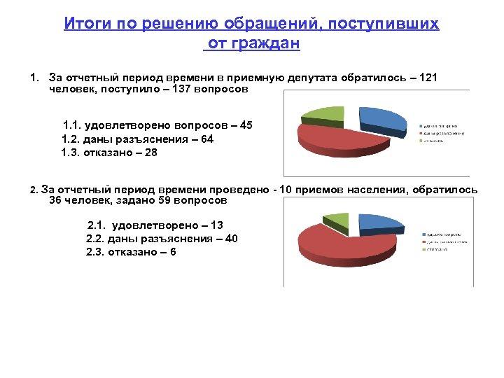 Итоги по решению обращений, поступивших от граждан 1. За отчетный период времени в приемную
