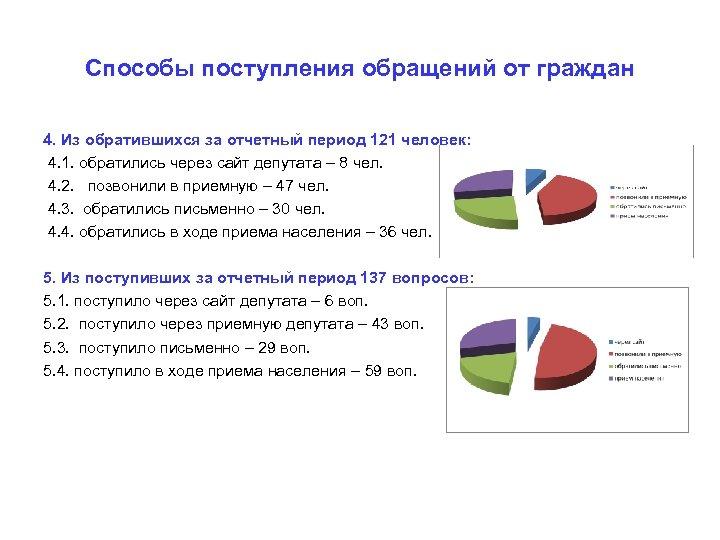 Способы поступления обращений от граждан 4. Из обратившихся за отчетный период 121 человек: 4.