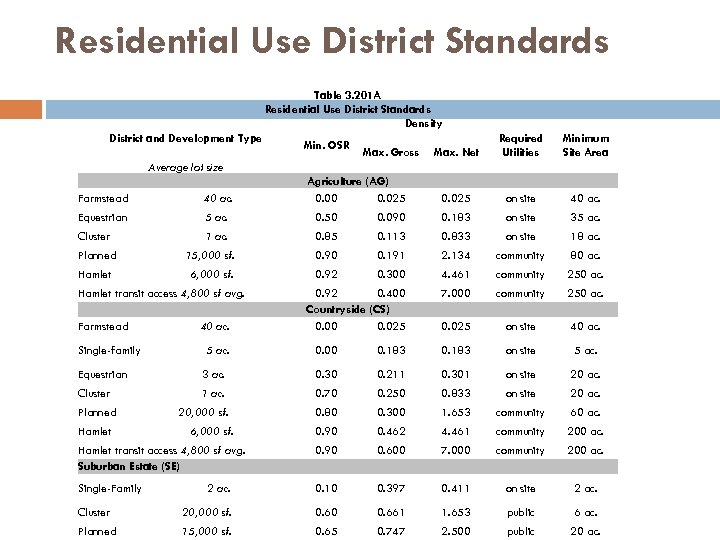 Residential Use District Standards Table 3. 201 A Residential Use District Standards Density District