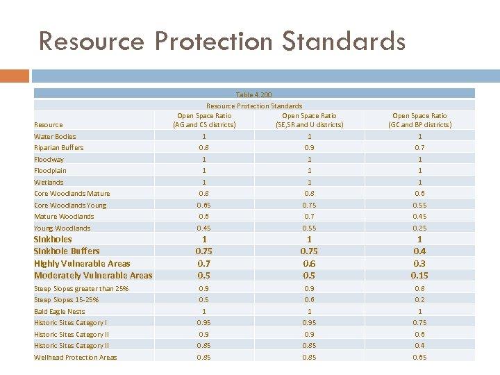 Resource Protection Standards Resource Water Bodies Riparian Buffers Floodway Floodplain Wetlands Core Woodlands Mature