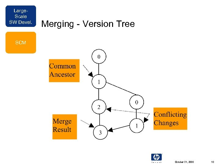 Large. Scale SW Devel. Merging - Version Tree SCM October 31, 2000 10
