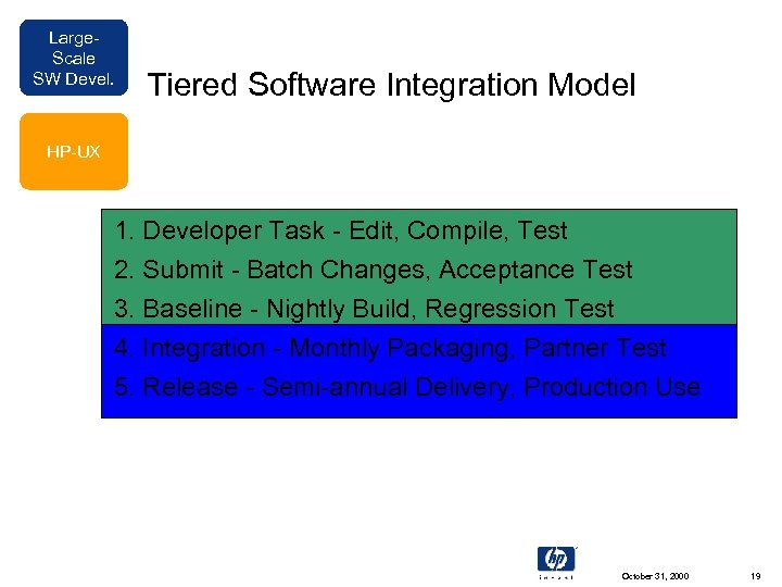Large. Scale SW Devel. Tiered Software Integration Model HP-UX 1. Developer Task - Edit,