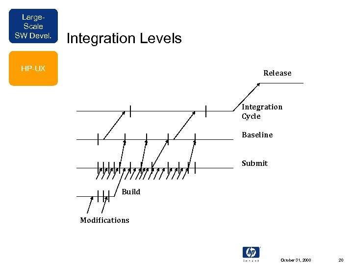 Large. Scale SW Devel. Integration Levels HP-UX Release Integration Cycle Baseline Submit Build Modifications