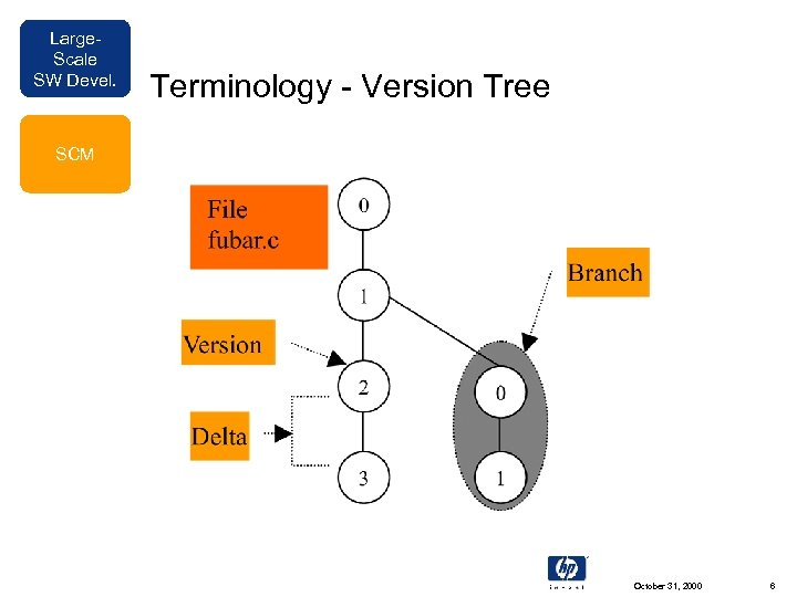 Large. Scale SW Devel. Terminology - Version Tree SCM October 31, 2000 6