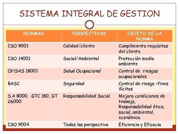 SISTEMA INTEGRAL DE GESTION NORMAS PERSPECTIVAS OBJETO DE LA NORMA ISO 9001 Calidad/cliente Cumplimiento