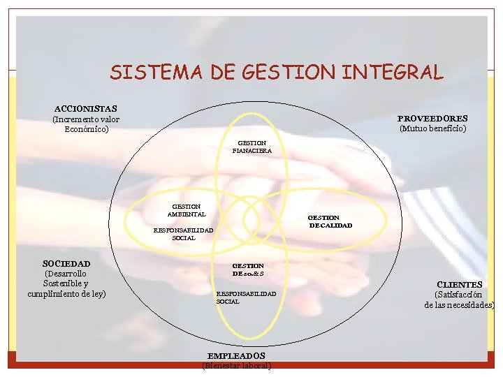 SISTEMA DE GESTION INTEGRAL ACCIONISTAS (Incremento valor Económico) PROVEEDORES (Mutuo beneficio) GESTION FIANACIERA GESTION