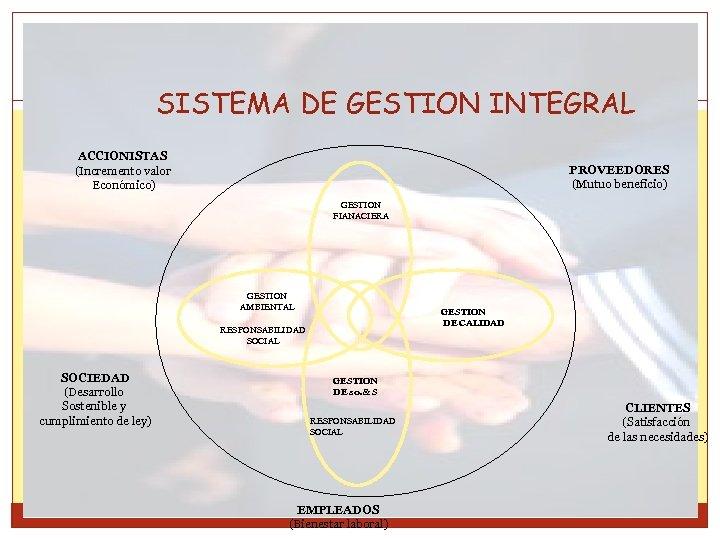 SISTEMA DE GESTION INTEGRAL ACCIONISTAS (Incremento valor Económico) PROVEEDORES (Mutuo beneficio) GESTION FIANACIERA GESTION