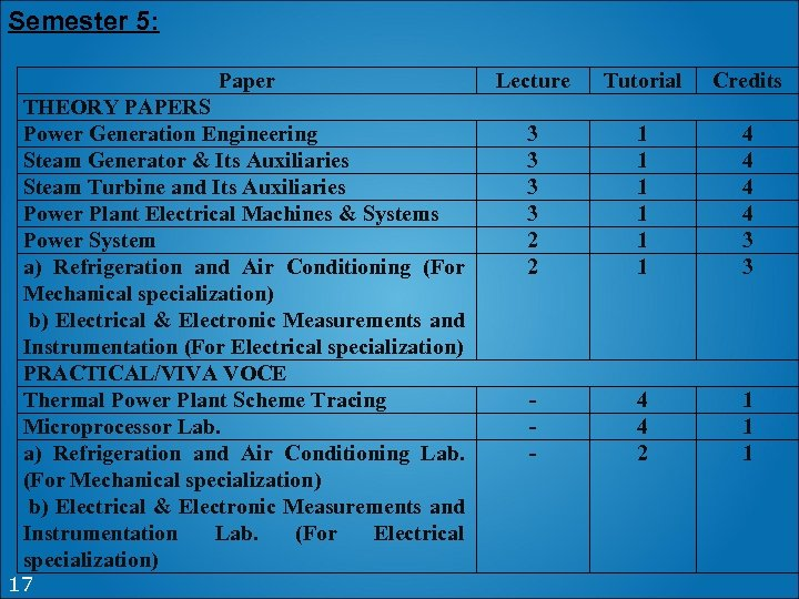 Semester 5: Paper THEORY PAPERS Power Generation Engineering Steam Generator & Its Auxiliaries Steam