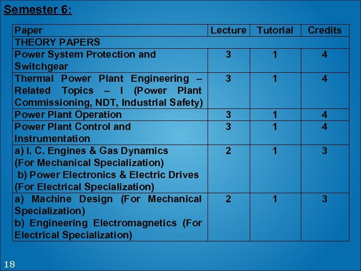 Semester 6: Paper Lecture THEORY PAPERS Power System Protection and 3 Switchgear Thermal Power