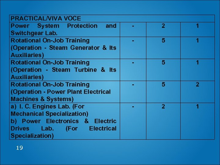 PRACTICAL/VIVA VOCE Power System Protection and Switchgear Lab. Rotational On-Job Training (Operation - Steam