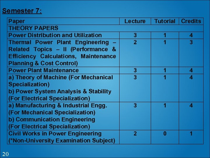 Semester 7: Paper THEORY PAPERS Power Distribution and Utilization Thermal Power Plant Engineering –