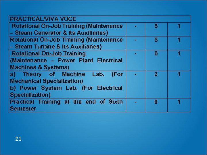 PRACTICAL/VIVA VOCE Rotational On-Job Training (Maintenance – Steam Generator & Its Auxiliaries) Rotational On-Job