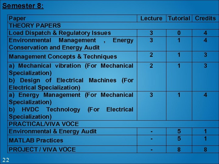 Semester 8: Paper Lecture Tutorial Credits THEORY PAPERS Load Dispatch & Regulatory Issues 3