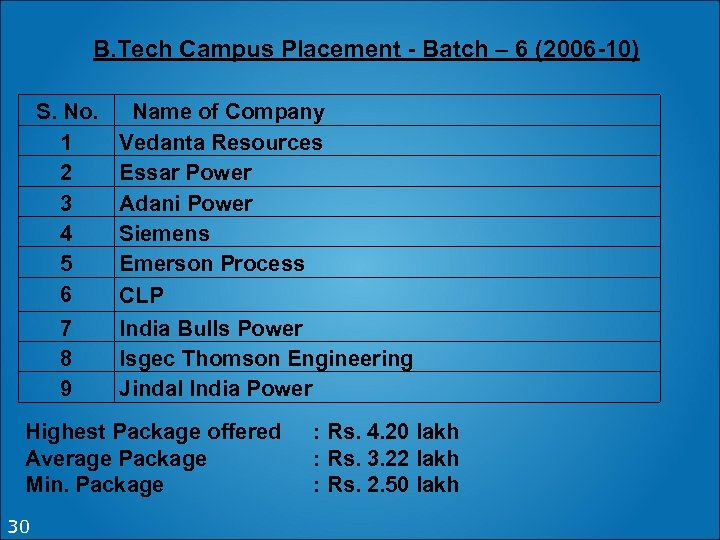 B. Tech Campus Placement - Batch – 6 (2006 -10) S. No. 1 2