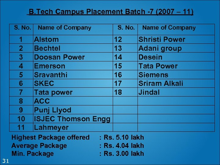 B. Tech Campus Placement Batch -7 (2007 – 11) S. No. 1 2 3