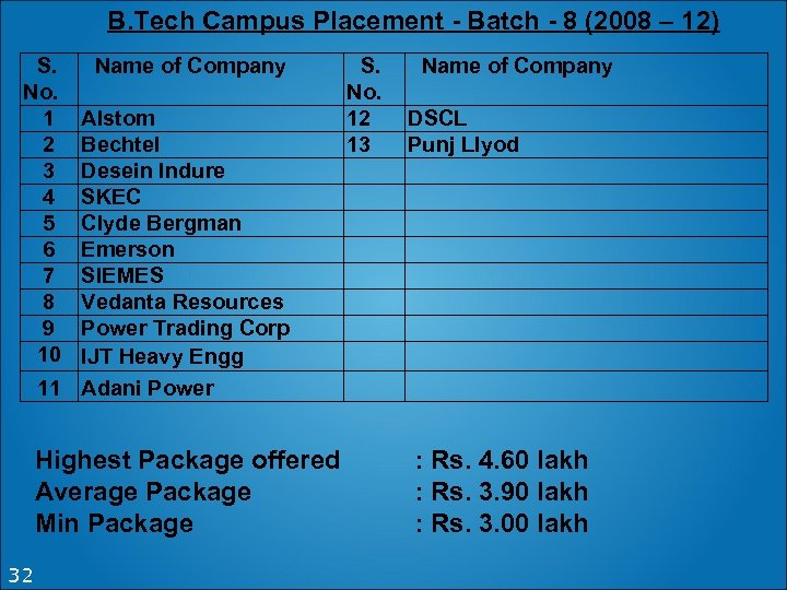B. Tech Campus Placement - Batch - 8 (2008 – 12) S. No. 1