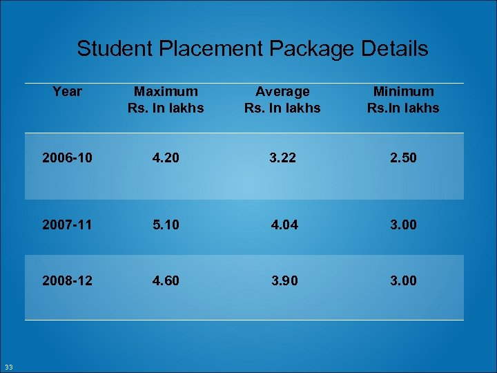 Student Placement Package Details Year Average Rs. In lakhs Minimum Rs. In lakhs 2006