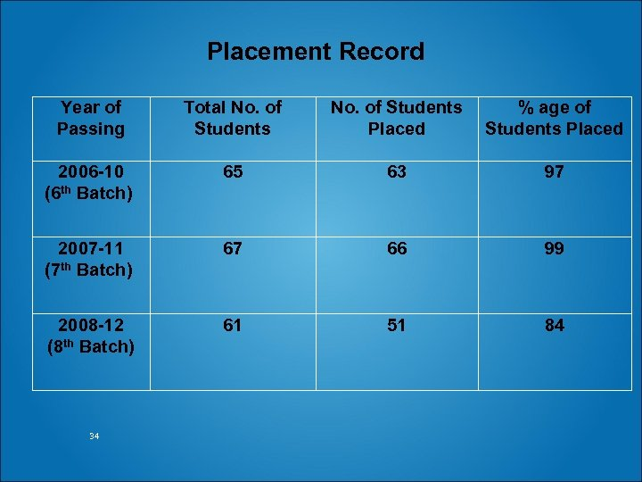 Placement Record Year of Passing Total No. of Students 2006 -10 (6 th Batch)