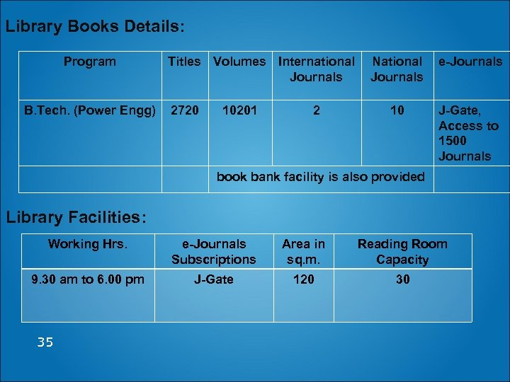 Library Books Details: Program B. Tech. (Power Engg) Titles Volumes International National e-Journals 2720