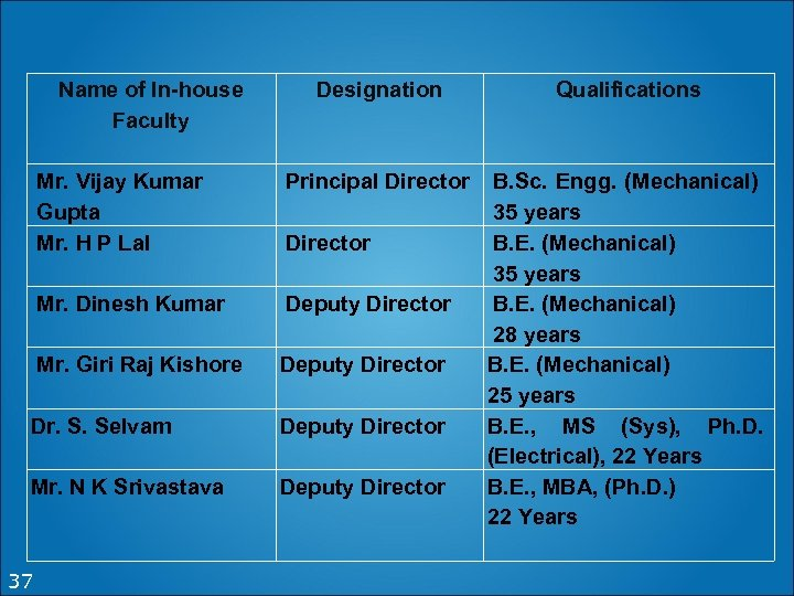 Name of In-house Faculty Designation Qualifications Mr. Vijay Kumar Gupta Mr. H P Lal