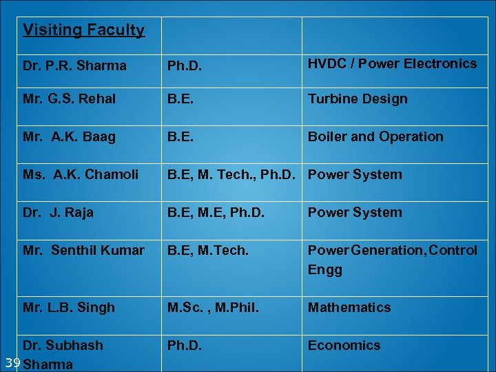 Visiting Faculty Dr. P. R. Sharma Ph. D. HVDC / Power Electronics Mr. G.
