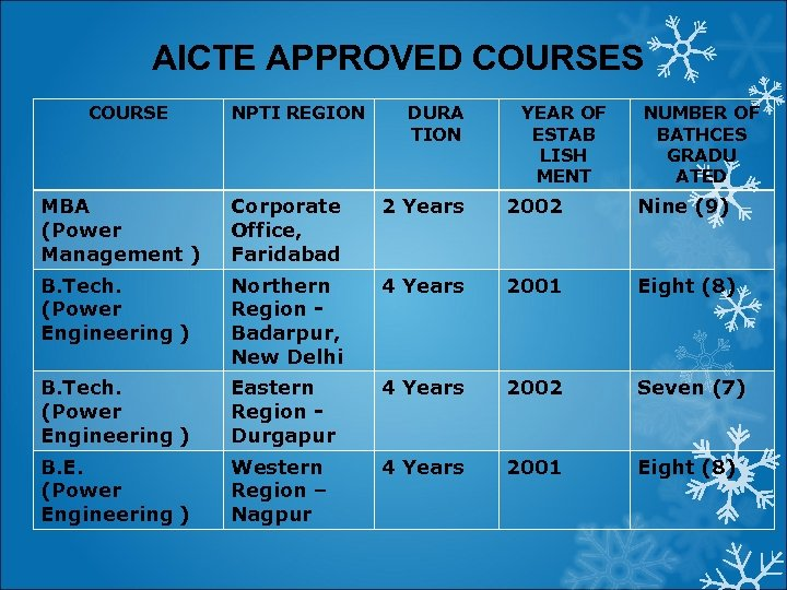 AICTE APPROVED COURSES COURSE NPTI REGION DURA TION YEAR OF ESTAB LISH MENT NUMBER